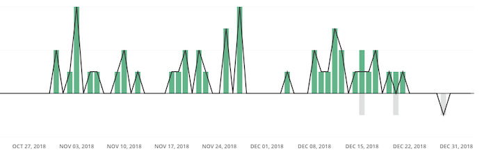 ConvertKit New Subscribers Graph